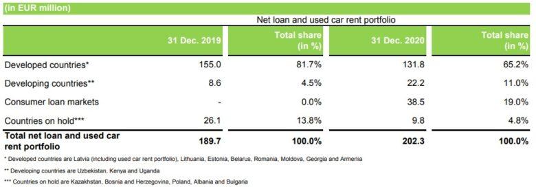 Mogo Finance úvěrové portfolio 2020