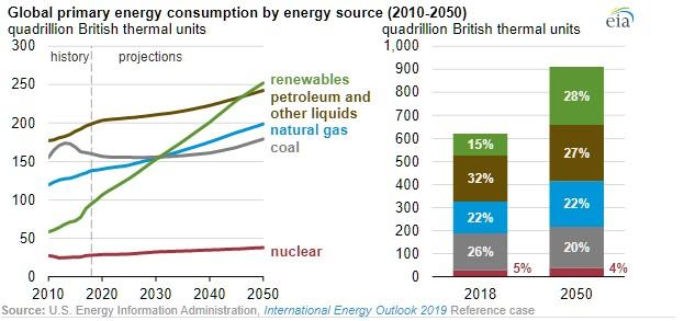 energie spotřeba
