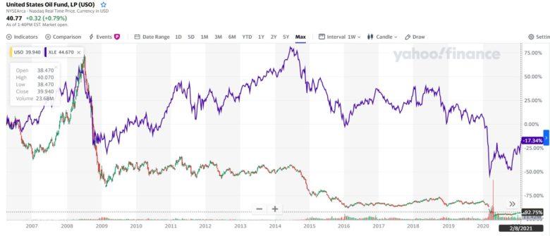 investice do ropy