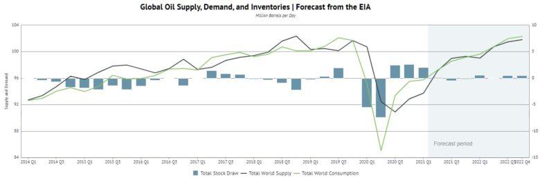 ropa nabídka a poptávka