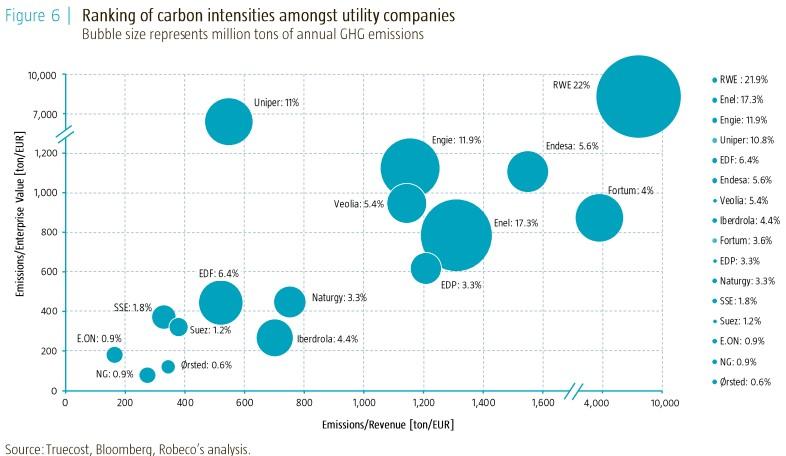 emise energetických společností