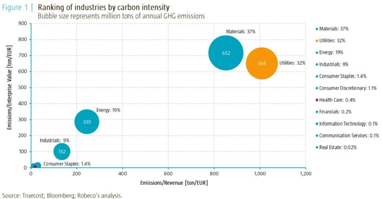 emise skleníkových plynů dle sektorů