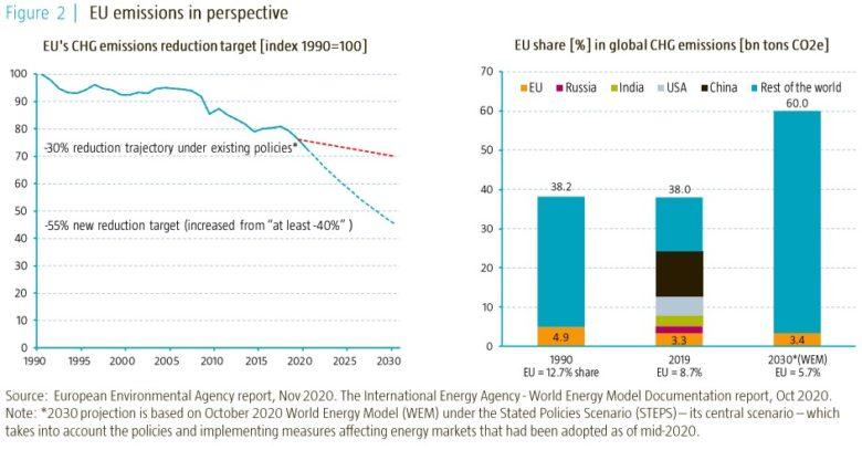 emise skleníkových plynů v EU