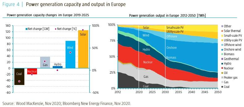 produkce elektřiny v EU