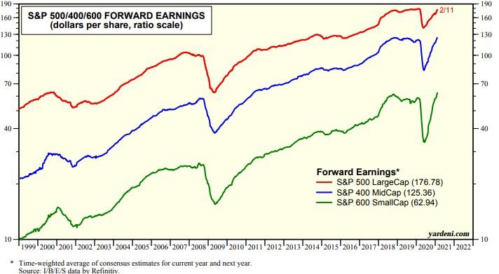 zisky amerických akcií