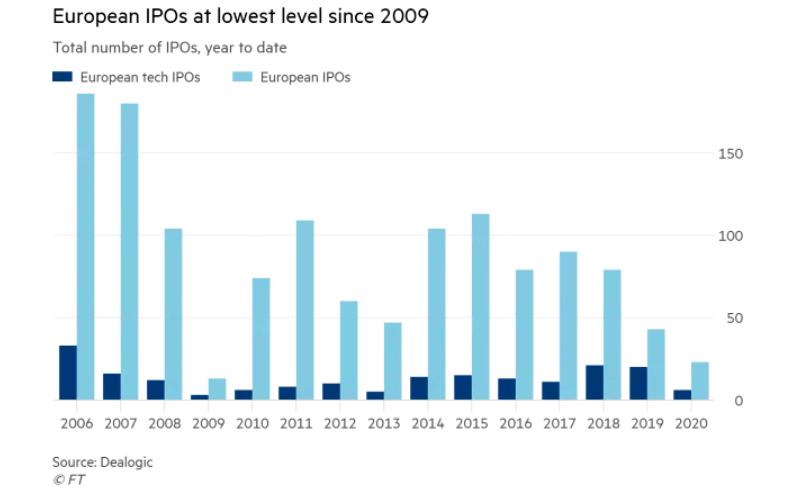 IPO evropa