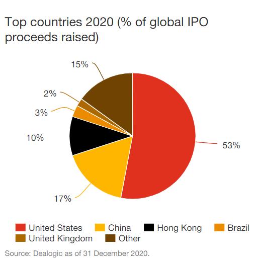 IPO global