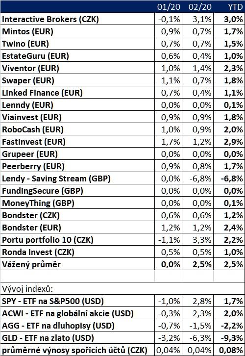 Finlord portfolio 2102