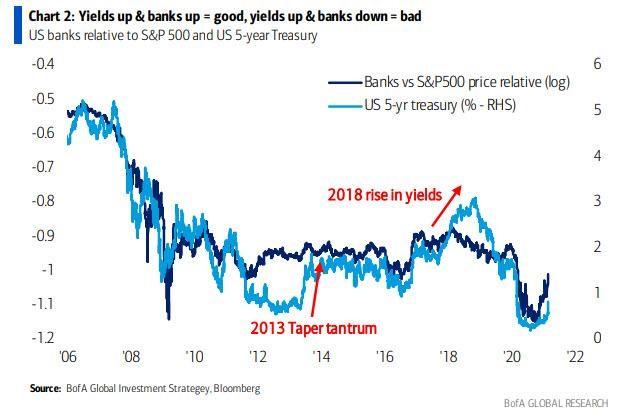 požadované výnosnsoti a akcie bank