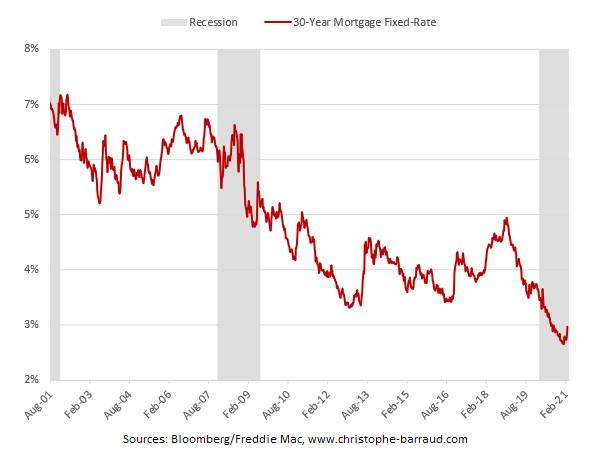 sazba 30letých hypoték