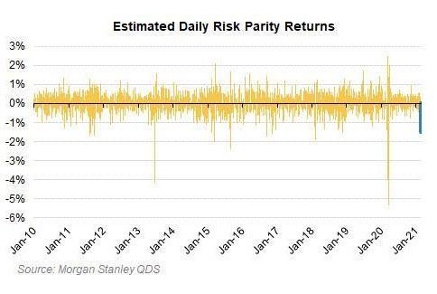 výnosy risk parity