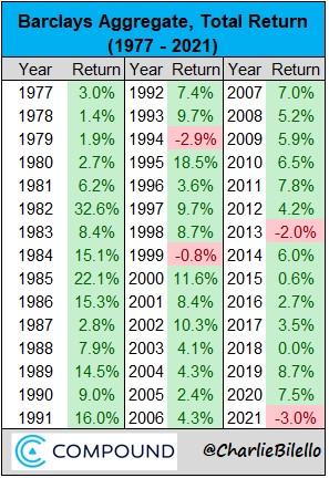 vývoj dluhopisový fond v USA