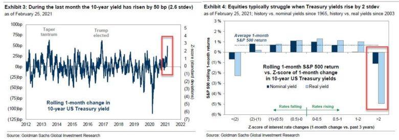 volatilita dluhopisů a akcie