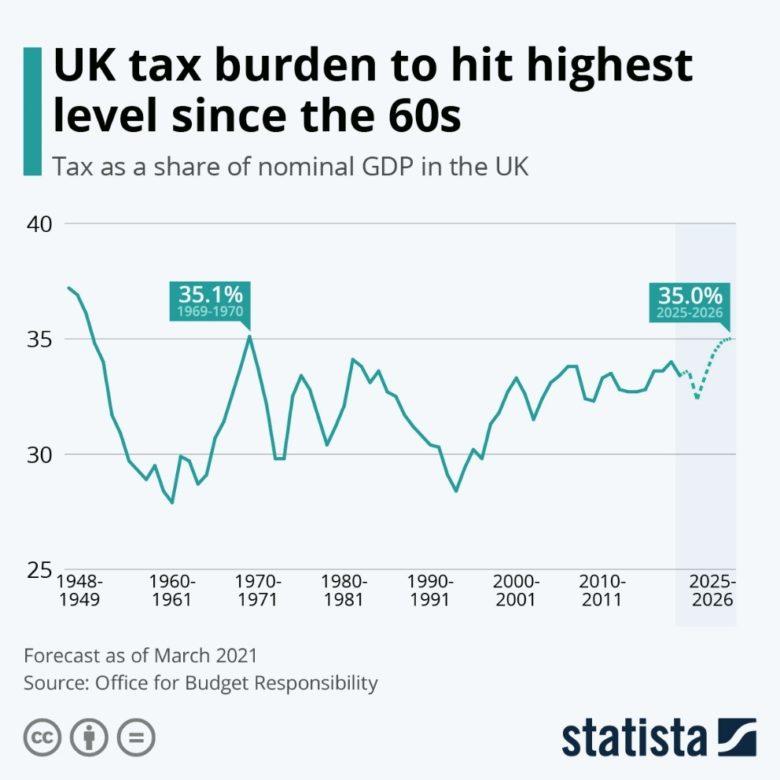 daňová zátěž ve VB