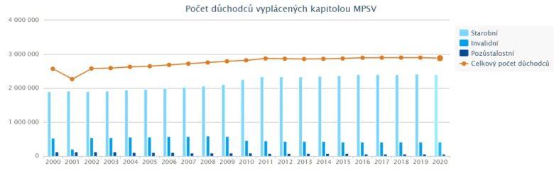 počet důchodců v ČR