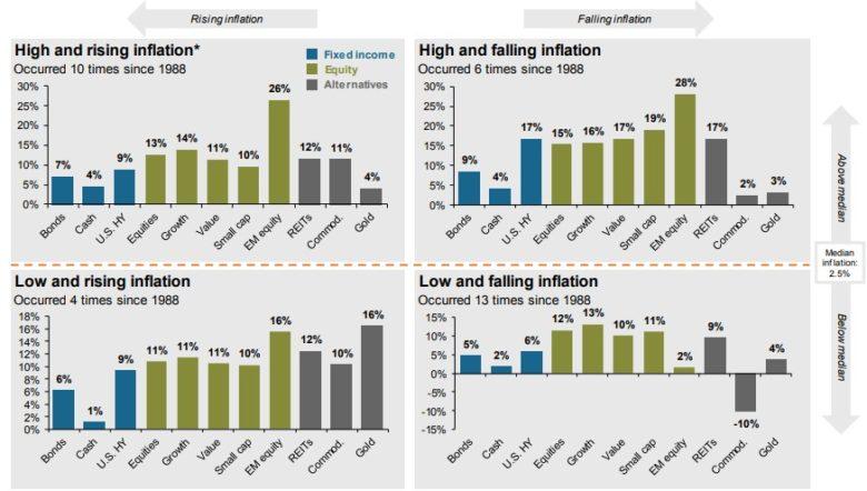 inflace a různá aktiva