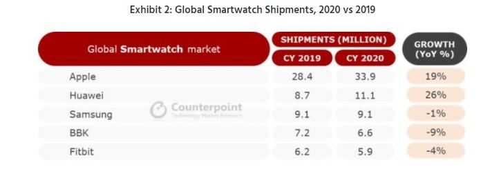 chytré hodinky Apple vede