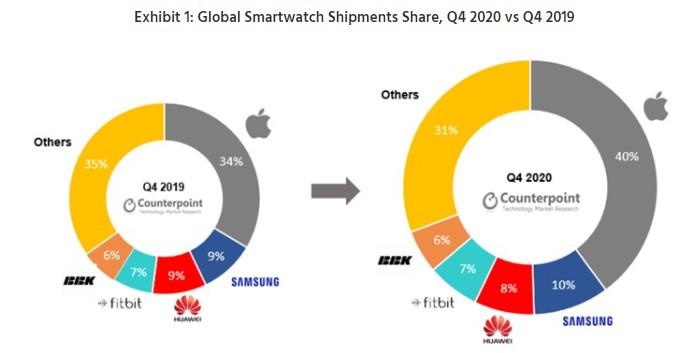 chytré hodinky tržní podíl