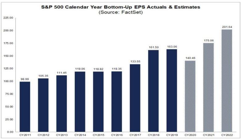 zisk na akcií USA