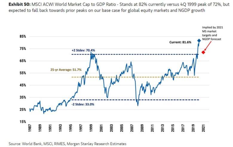 poměr kapitalizace akcií k HDP ve světě