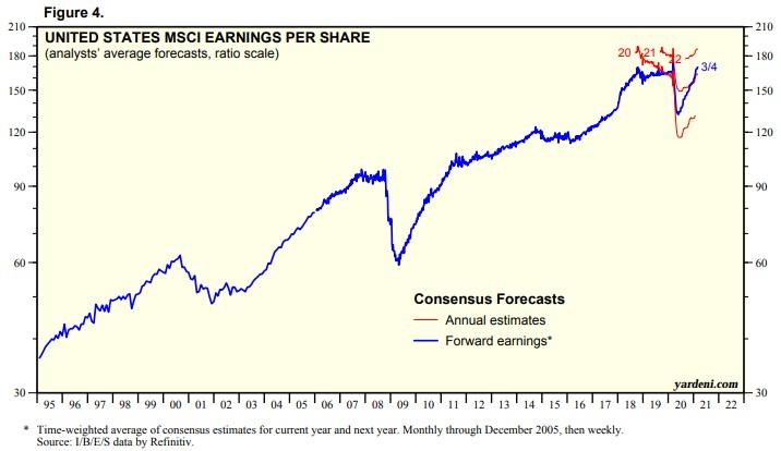 zisk na akcii v USA
