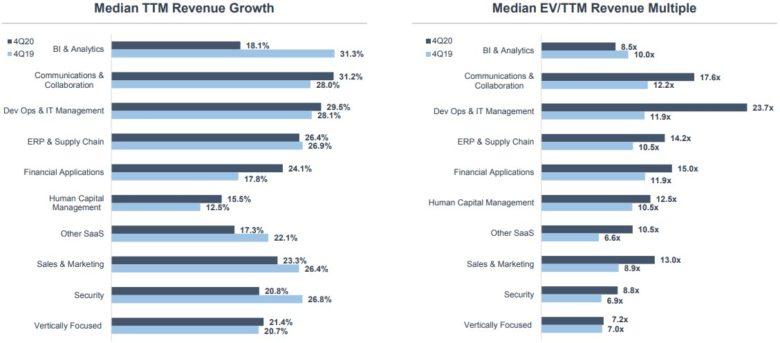 SaaS podsektory ohodnocení a tržby