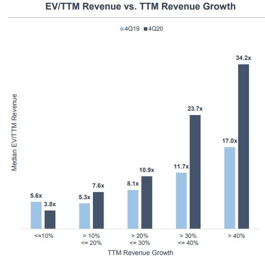 SaaS růst tržeb a ohodnocení