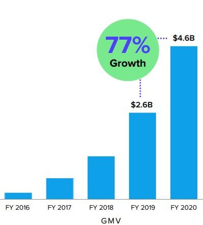 Affirm meziroční růst