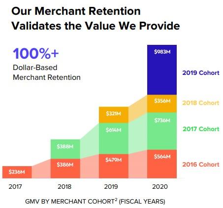 Affirm retence klientů