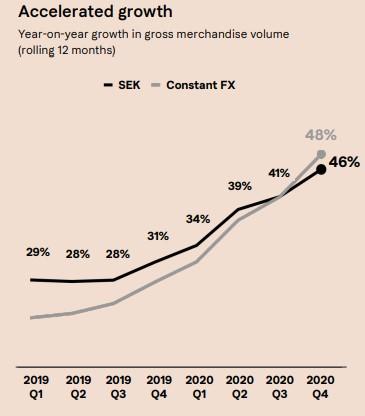 Klarna meziroční růst