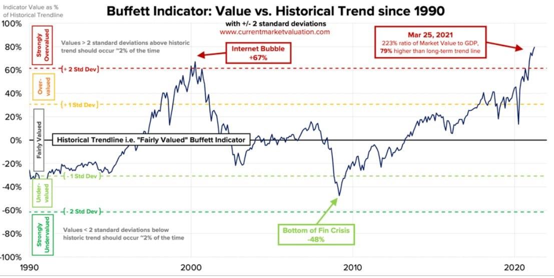 Buffettův indikátor