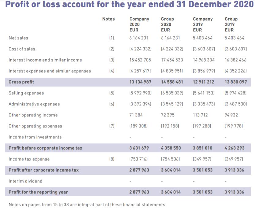 finanční výsledky DelfinGroup P2P Mintos