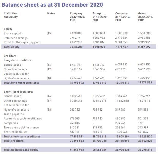 finanční výsledky DelfinGroup