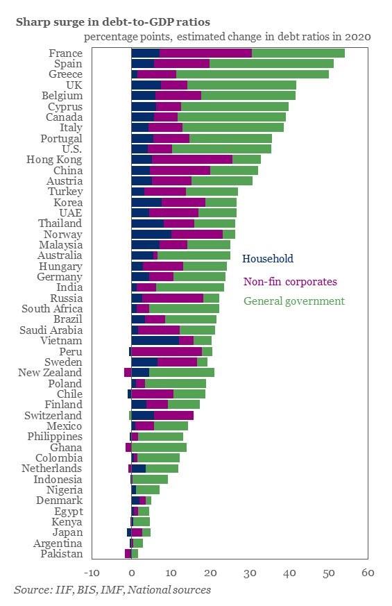 státní dluh k HDP podle zemí
