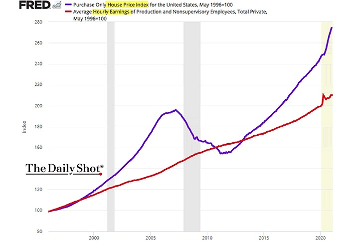 ceny nemovitostí a mzdy v USA