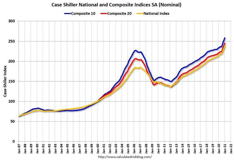 ceny nemovitostí v USA