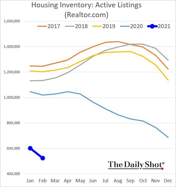 nabídka nemovitostí v USA