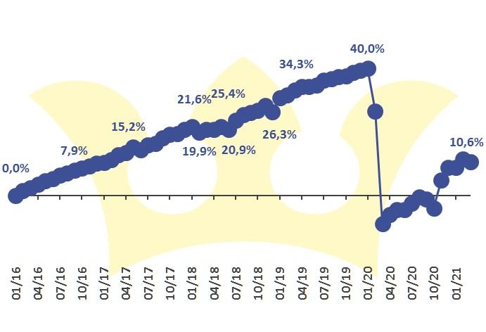 Finlord portfolio 2103 vývoj