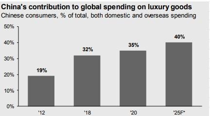 Čína luxusní trh podíl