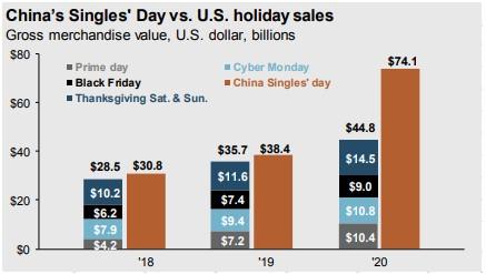 Čína maloobchodní prodeje
