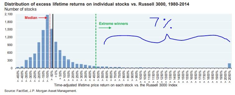 distribuce výnosů akcií