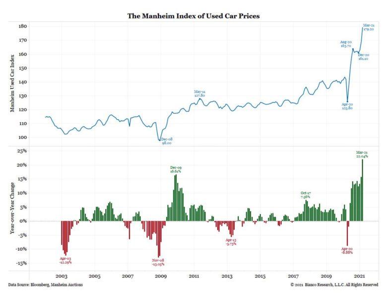 ceny ojetých vozidel v USA