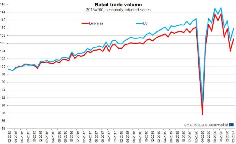 maloobchodní prodeje v EU
