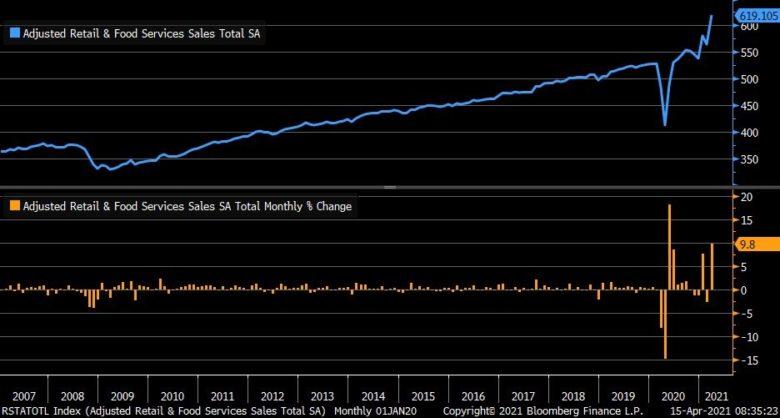 maloobchodní prodeje v USA