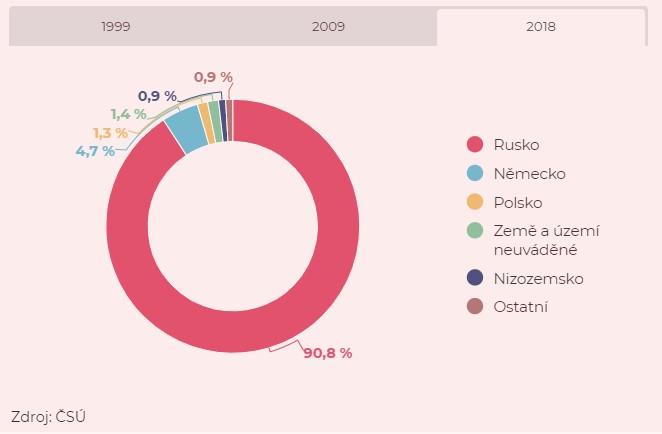dovoz zemního plynu do ČR