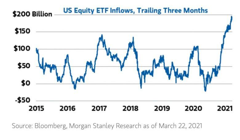 nákupy akciových ETF v USA