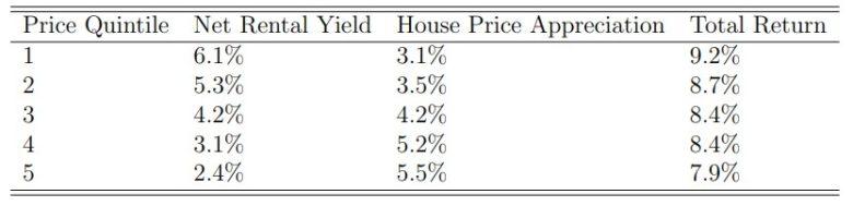 investice do nemovitostí výnosy v USA