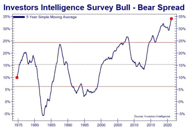 optimismus investorů v USA