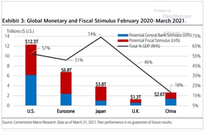 Globální stimuly