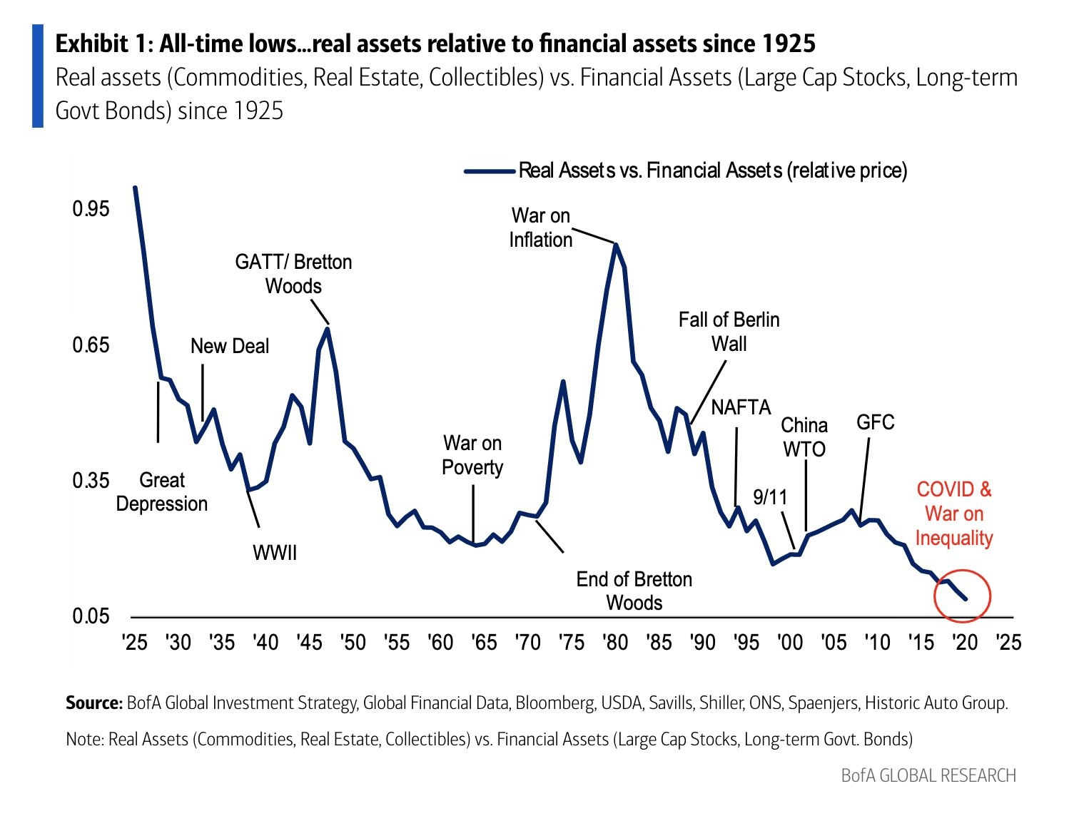 finanční aktiva a reálná aktiva